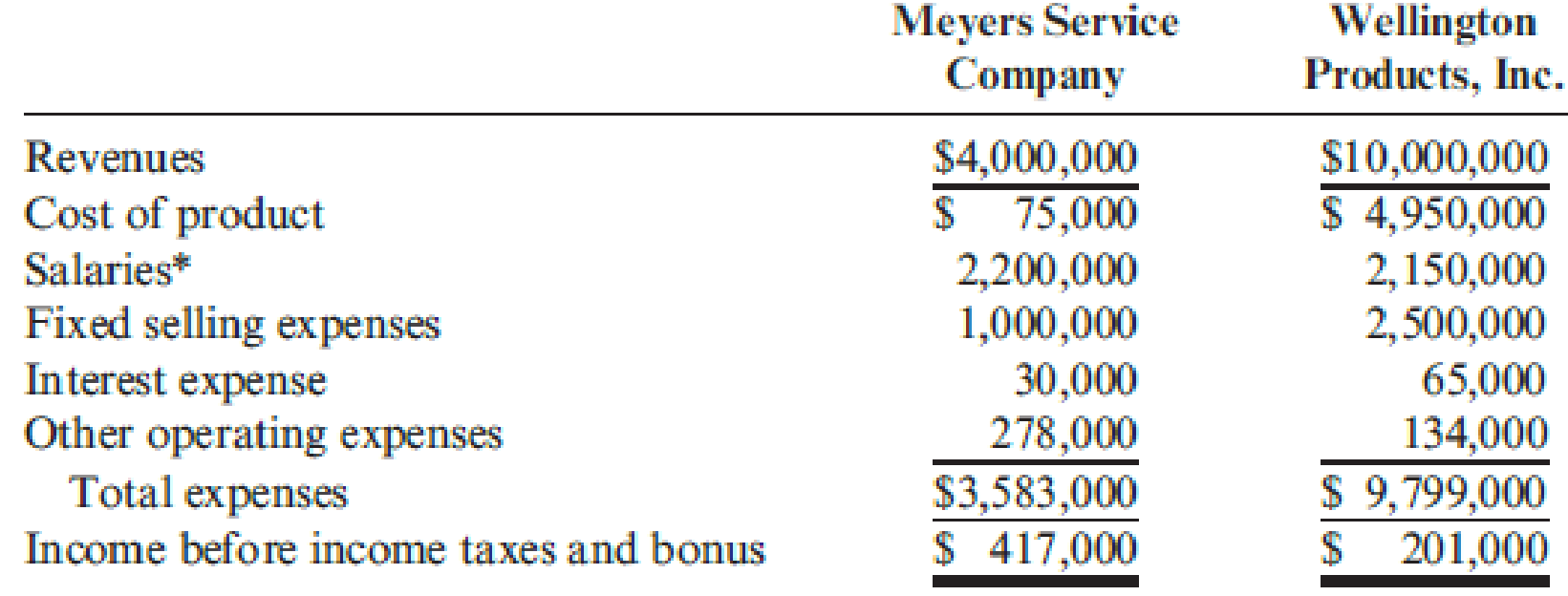 Chapter 10, Problem 32P, Renslen, Inc., a truck manufacturing conglomerate, has recently purchased two divisions: Meyers