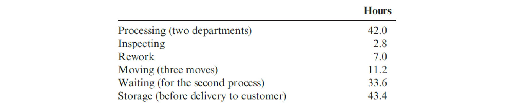 Chapter 13, Problem 25P, Auflegger, Inc., manufactures a product that experiences the following activities (and times):