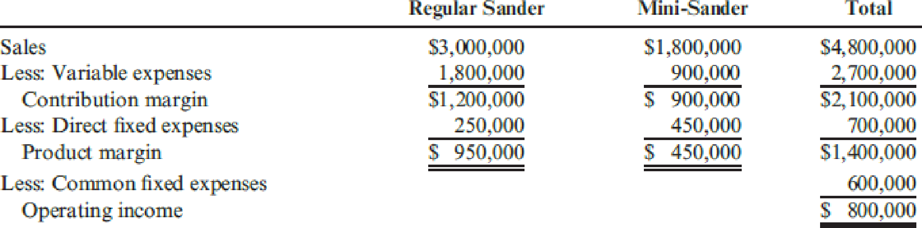 Chapter 16, Problem 32P, More-Power Company has projected sales of 75,000 regular sanders and 30,000 mini-sanders for next , example  1