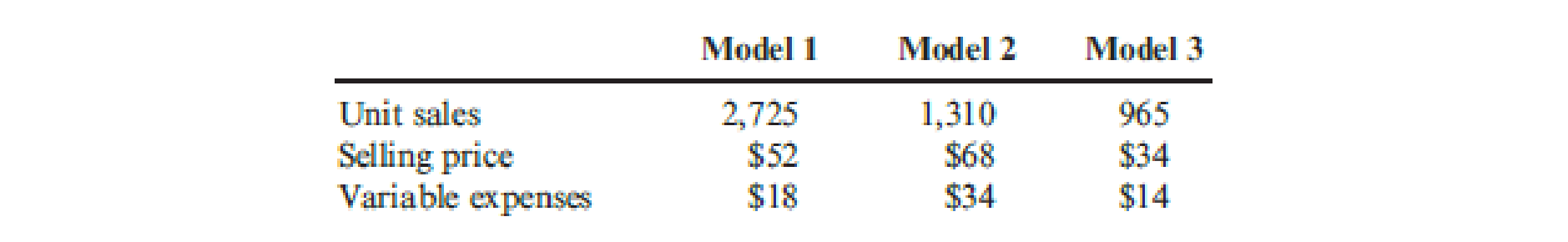 Chapter 18, Problem 33P, Gasconia Company produces three models of a product. Actual results from last year are as follows: , example  1