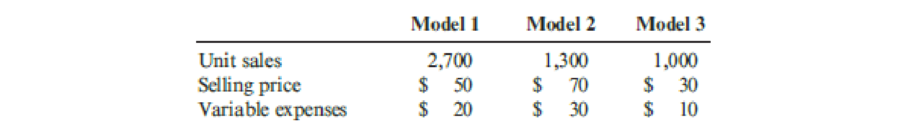 Chapter 18, Problem 33P, Gasconia Company produces three models of a product. Actual results from last year are as follows: , example  2