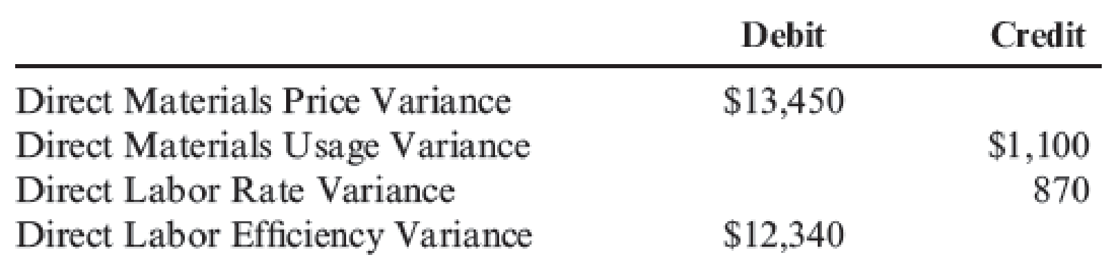 Chapter 9, Problem 5CE, Yohan Company has the following balances in its direct materials and direct labor variance accounts