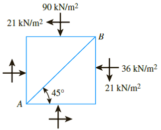 Chapter 10, Problem 10.3P, Using the principles of Mohrs circles for the soil element shown in Figure 10.36, determine the