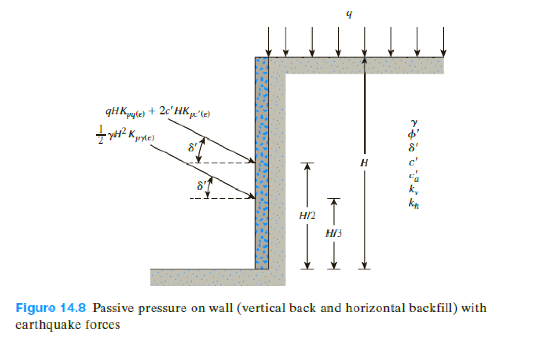 Chapter 14, Problem 14.11P, A retaining wall located in an earthquake zone has a vertical back face and a horizontal backfill