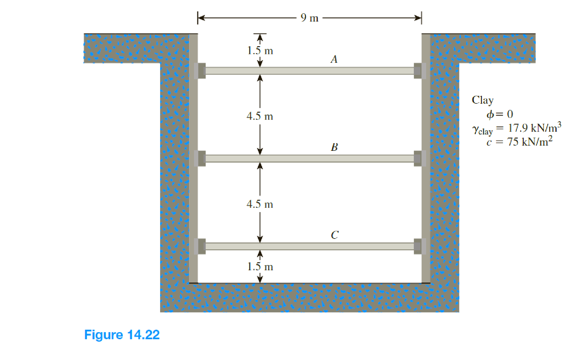 Chapter 14, Problem 14.15P, The cross section of a braced cut supporting a sheet pile installation in a clay soil is shown in