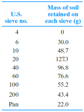 Chapter 2, Problem 2.5P, Repeat Problem 2.4 with the following data. 2.4 The following are the results of a sieve analysis. , example  1