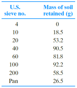 Chapter 2, Problem 2.5P, Repeat Problem 2.4 with the following data. 2.4 The following are the results of a sieve analysis. , example  2