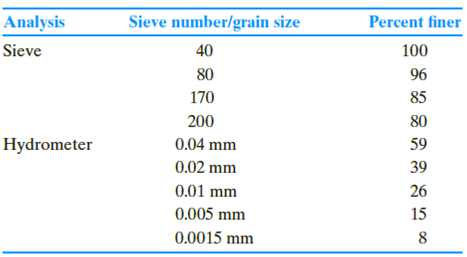 Chapter 2, Problem 2.9P, Repeat Problem 2.8 using the following data. 2.8 The following are the results of a sieve and , example  1
