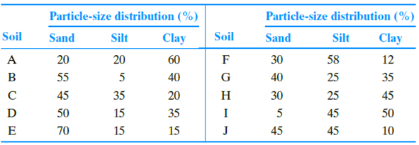 Chapter 5, Problem 5.1P, Classify the following soils using the U.S. Department of Agriculture textural classification chart.