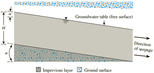 Chapter 7, Problem 7.2P, A permeable soil layer is underlain by an impervious layer as shown in Figure 7.29. Knowing that k =