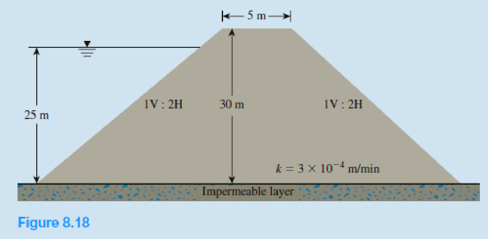 Chapter 8, Problem 8.11P, Solve Problem 8.10 using L. Casagrandes method.  8.10 Refer to the cross section of the earth dam
