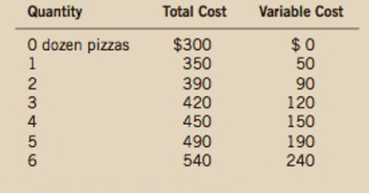 Chapter 13, Problem 6PA, Consider the following cost information for a pizzeria: a. What is the pizzerias fixed cost? b.