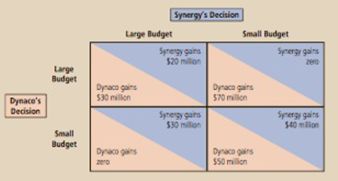 Chapter 17, Problem 5PA, Synergy and Dynaco are the only two firms in a specific high-tech industry. They face the following