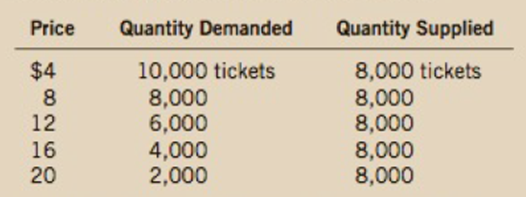 Chapter 4, Problem 11PA, Suppose that the price of basketball tickets at your college is determined by market forces. , example  1