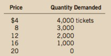 Chapter 4, Problem 11PA, Suppose that the price of basketball tickets at your college is determined by market forces. , example  2