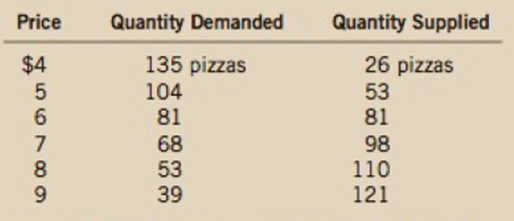 Chapter 4, Problem 8PA, The market for pizza has the following demand and supply schedules: a. Graph the demand and supply