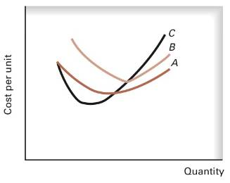 Chapter 7, Problem 2.6PA, (Costs in the Short Run) Identify each of the curves in the following graph: