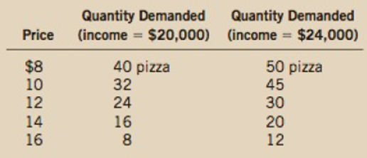 Suppose That Your Demand Schedule For Pizza Is As Follows A Use