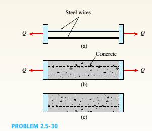 Chapter 2, Problem 2.5.30P, Prestressed concrete beams are sometimes manufactured in the following manner. High-strength steel