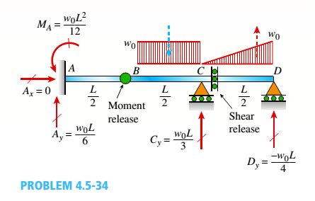 Chapter 4, Problem 4.5.34P, A compound beam (see figure) has an internal moment release just to the left of B and a shear