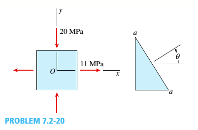 Chapter 7, Problem 7.2.20P, Solve the preceding problem for sx= 11 MPa and ??y= -20 MPa (see figure).
