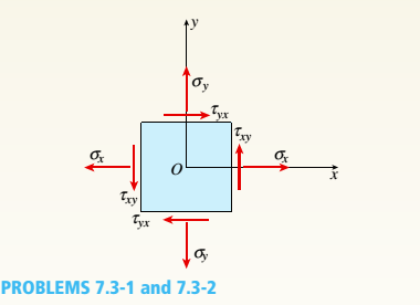 Chapter 7, Problem 7.3.2P, Repeat the preceding problem using sx= 5.5 MPa. ??y= 4 MPa. and txy= 3.2 MPa.