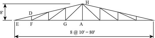 Chapter 3, Problem 3.8.4P, Design the tension members of the roof truss shown in Figure P3.8-4. Use, double-angle shapes