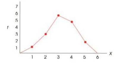 Chapter 2, Problem 16P, Find each or the followin.tt values for the distribution shown in the following polygon. a. n b. X