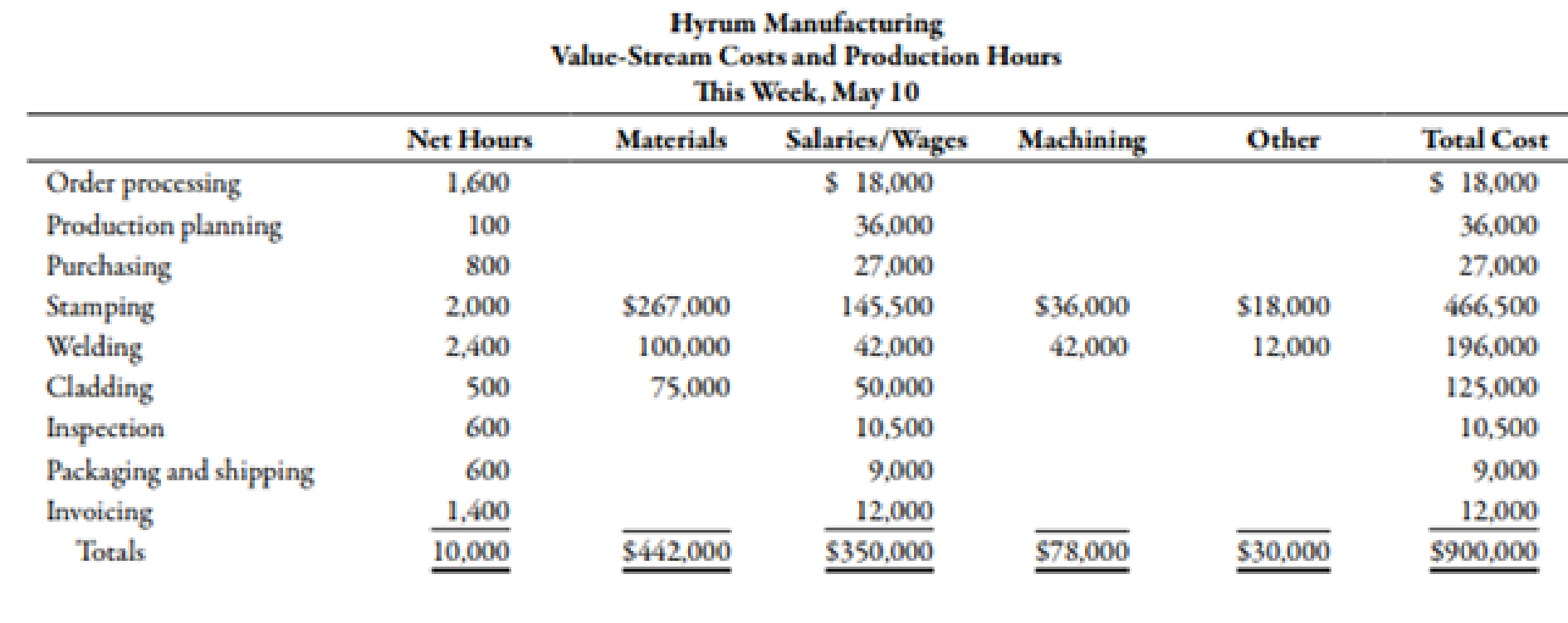 Chapter 13, Problem 25BEA, During the week of May 10, Hyrum Manufacturing produced and shipped 16,000 units of its aluminum