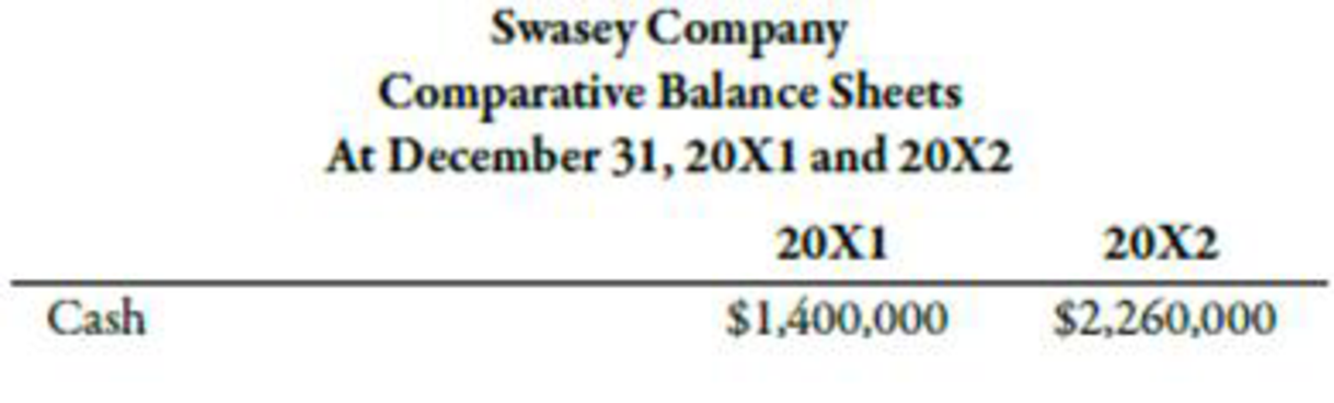 Chapter 14, Problem 18BEA, Swasey Company provided the following information: Required: 1. Calculate the change in cash. 2.