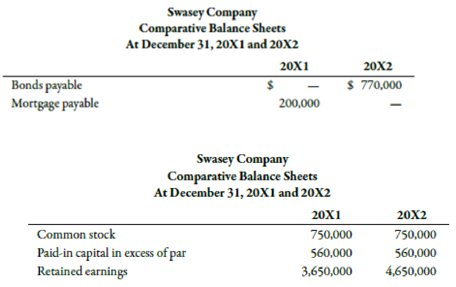 Chapter 14, Problem 21BEA, Swasey Company earned net income of 1,800,000 in 20X2. Swasey provided the following information: