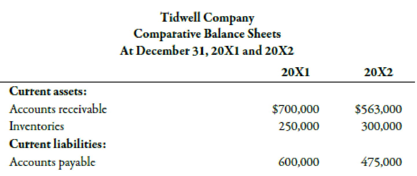 Chapter 14, Problem 23BEA, Tidwell Company has provided the following partial comparative balance sheets and the income , example  1