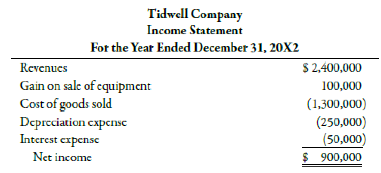 Chapter 14, Problem 23BEA, Tidwell Company has provided the following partial comparative balance sheets and the income , example  2