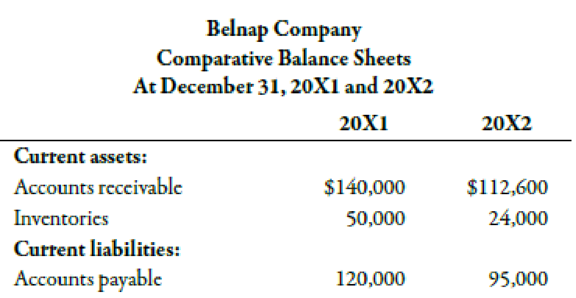 Chapter 14, Problem 31BEB, Belnap Company has provided the following partial comparative balance sheets and the income , example  1
