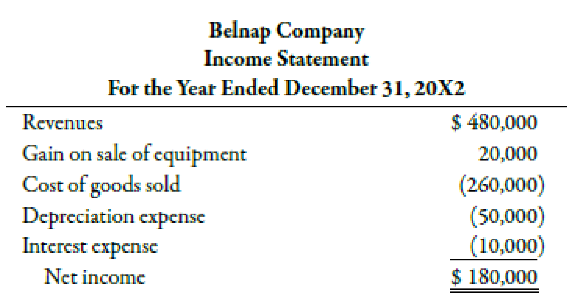 Chapter 14, Problem 31BEB, Belnap Company has provided the following partial comparative balance sheets and the income , example  2