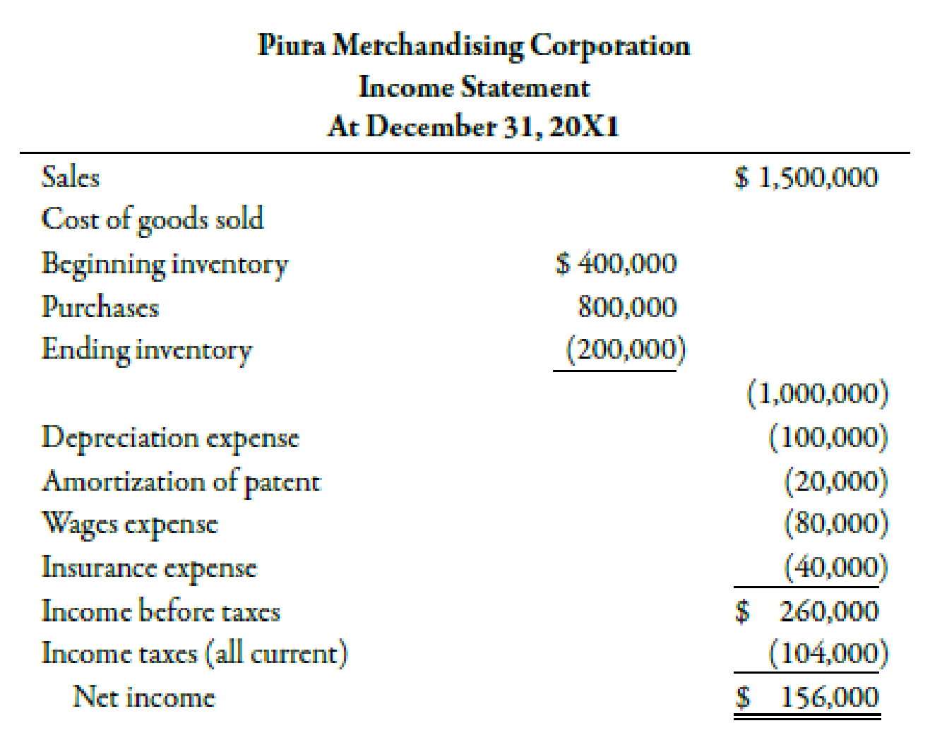 Chapter 14, Problem 42E, The income statement for Piura Merchandising Corporation is as follows: Other information is as