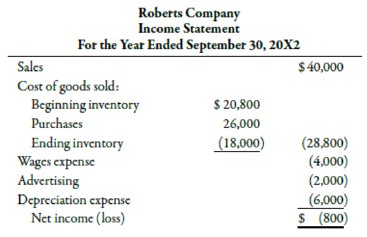 Chapter 14, Problem 46P, The following financial statements were provided by Roberts Company: At the end of 20X2, Roberts , example  2