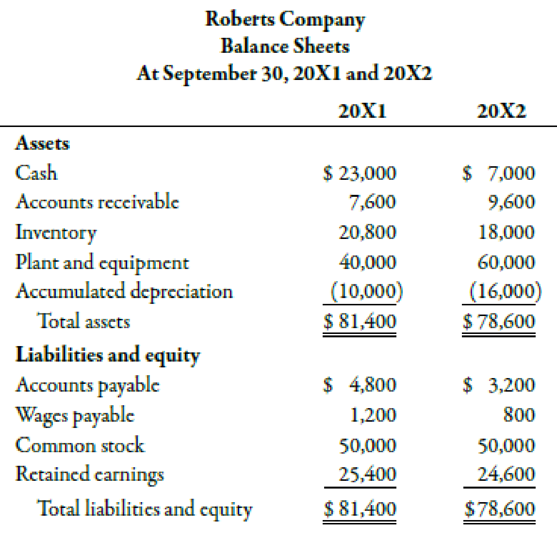 Chapter 14, Problem 47P, The following financial statements were provided by Roberts Company: At the end of 20X2, Roberts , example  1