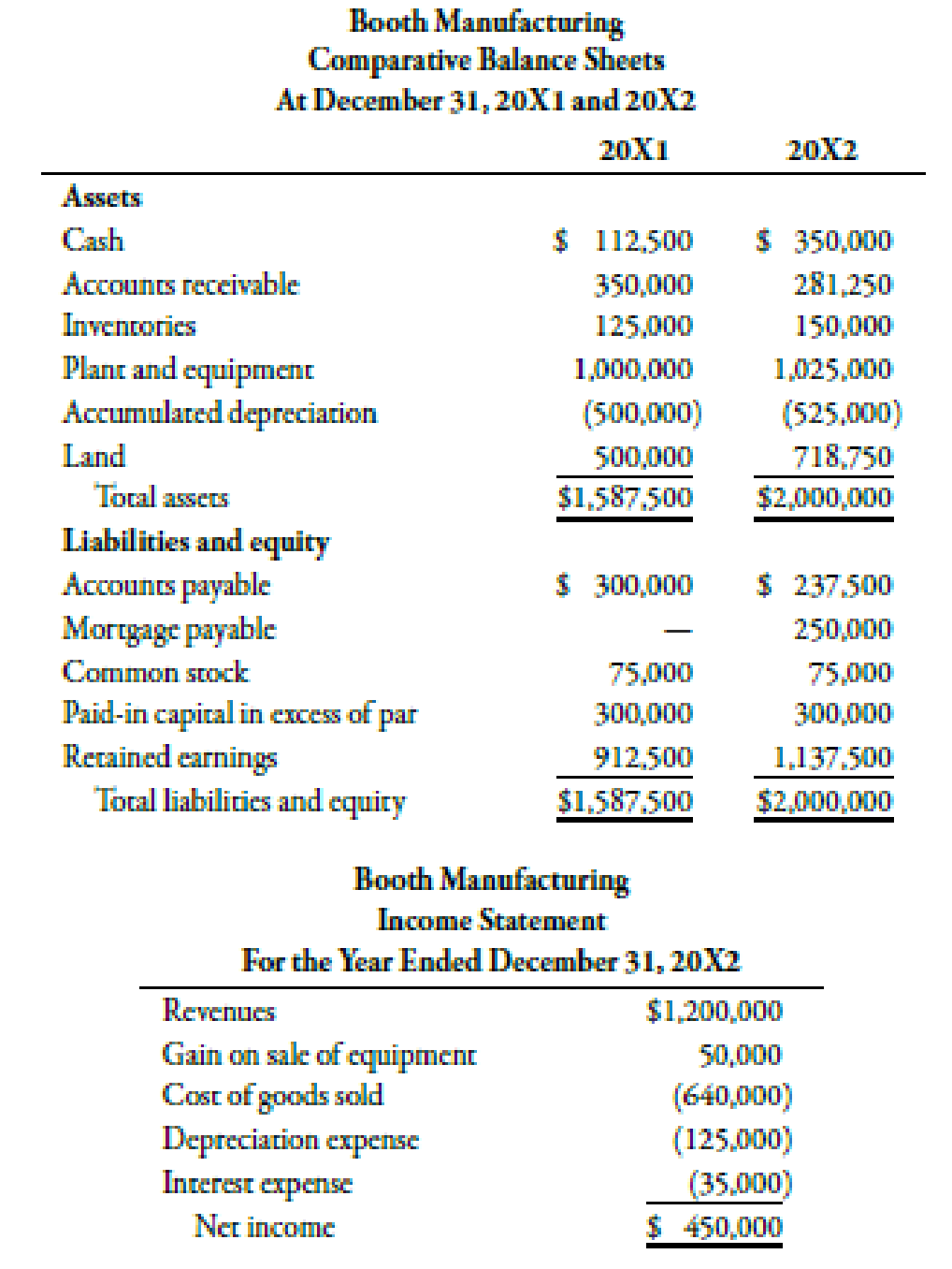 Chapter 14, Problem 48P, Booth Manufacturing has provided the following financial statements. Other information includes: (a)