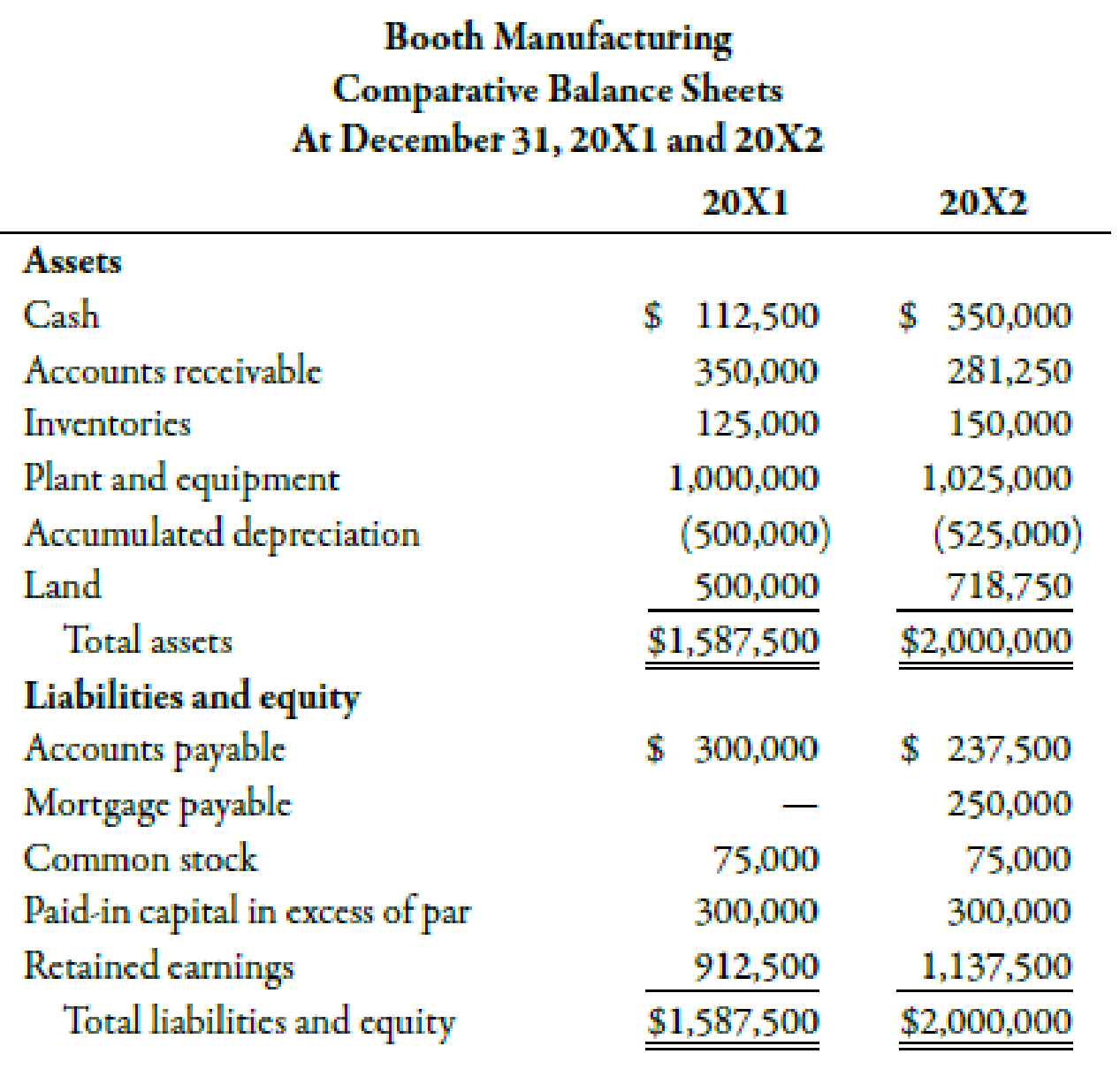 Chapter 14, Problem 49P, Booth Manufacturing has provided the following financial statements. Other information includes: (a) , example  1