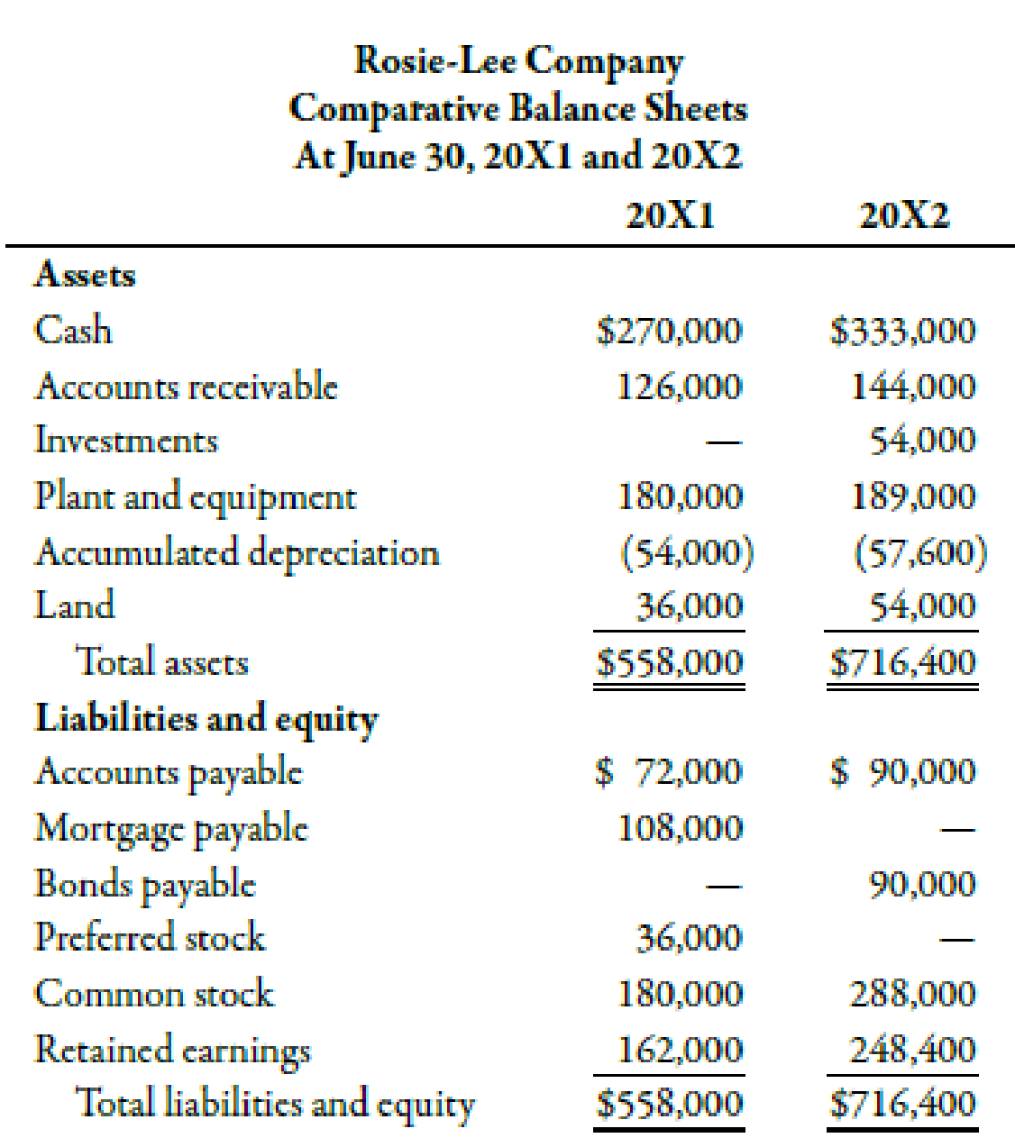 Chapter 14, Problem 51P, The following balance sheets and income statement were taken from the records of Rosie-Lee Company: , example  1