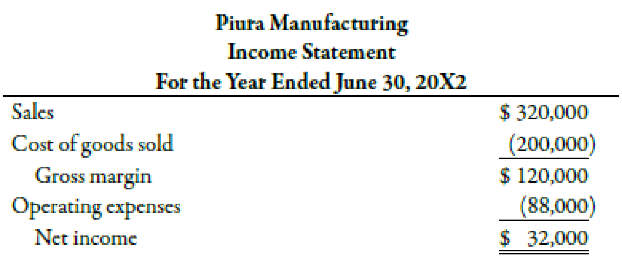 Chapter 14, Problem 58C, The comparative balance sheets and income statement of Piura Manufacturing follow. Additional , example  2