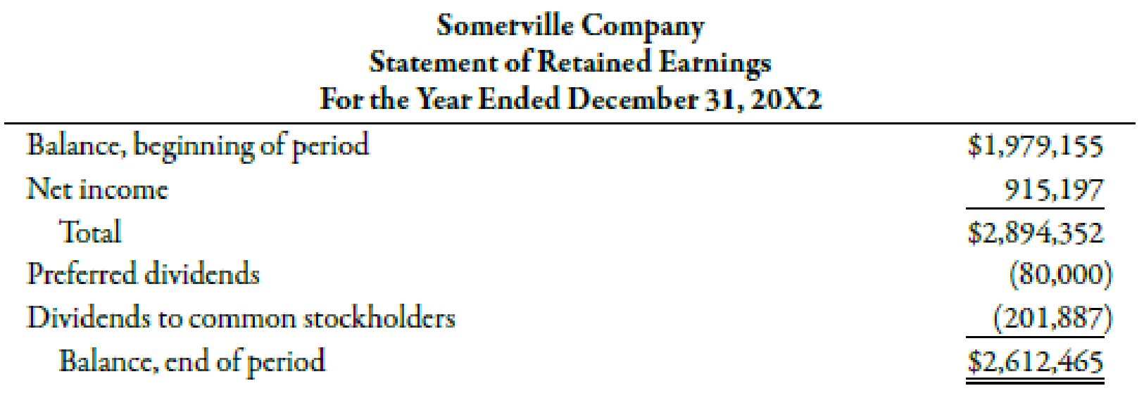 Chapter 15, Problem 20BEA, The income statement, statement of retained earnings, and balance sheet for Somerville Company are , example  2
