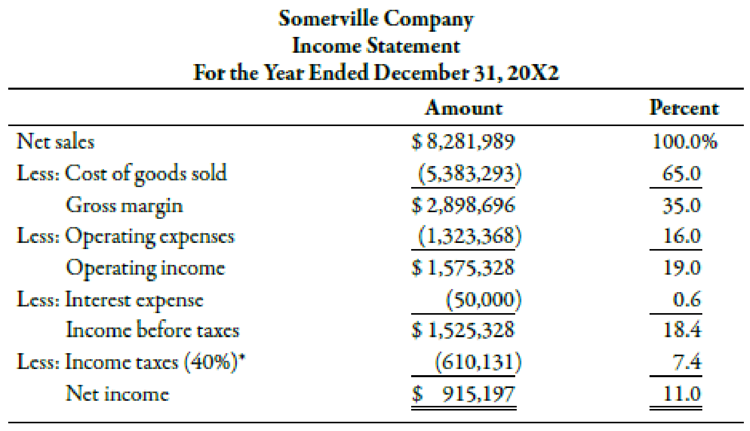 Chapter 15, Problem 22BEA, The income statement, statement of retained earnings, and balance sheet for Somerville Company are , example  1
