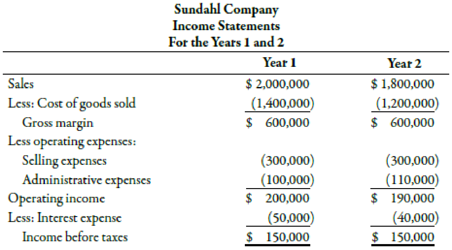 Chapter 15, Problem 38E, Sundahl Companys income statements for the past 2 years are as follows: Refer to the information for