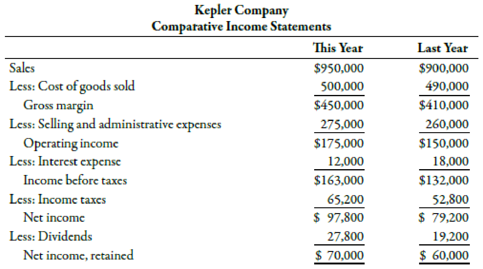 Chapter 15, Problem 62P, Mike Sanders is considering the purchase of Kepler Company, a firm specializing in the manufacture , example  2