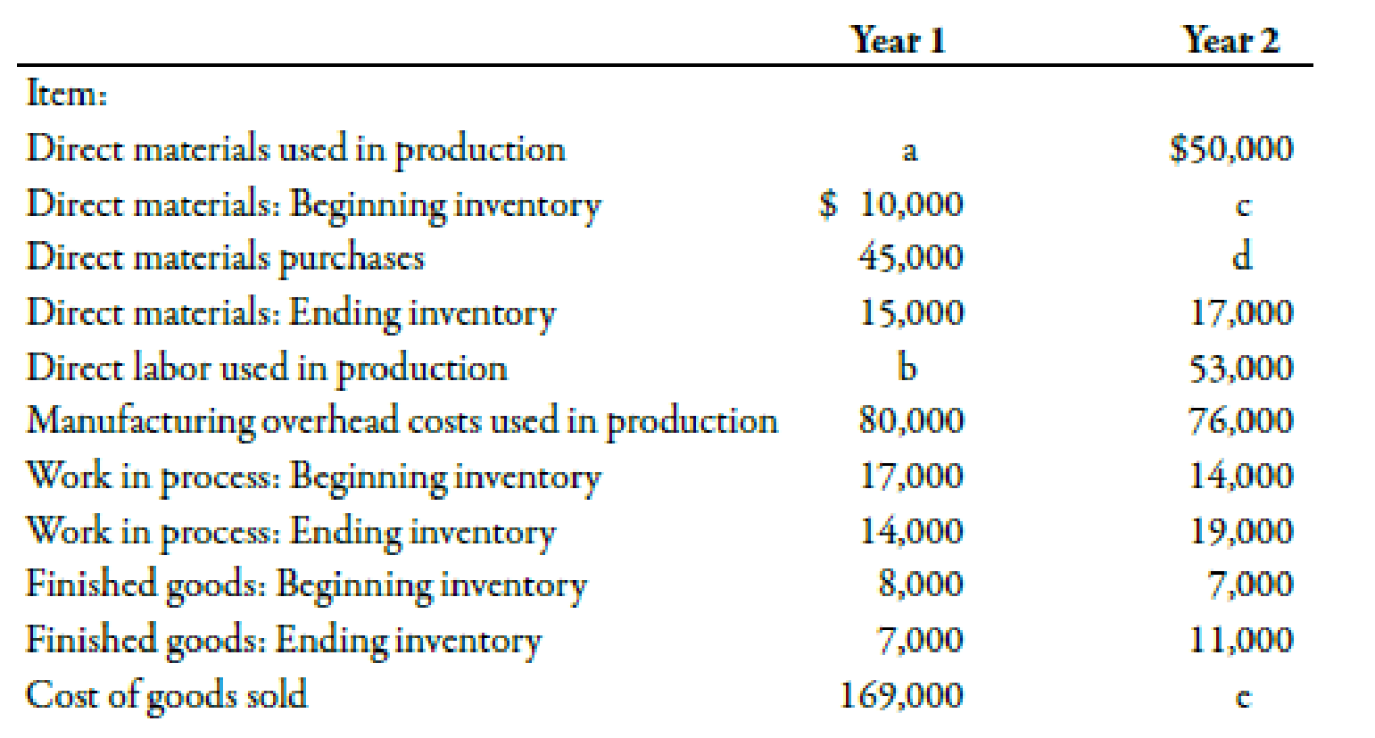 Chapter 2, Problem 50E, Understanding the Relationship between Cost Flows, Inventories, and Cost of Goods Sold Ivano Company