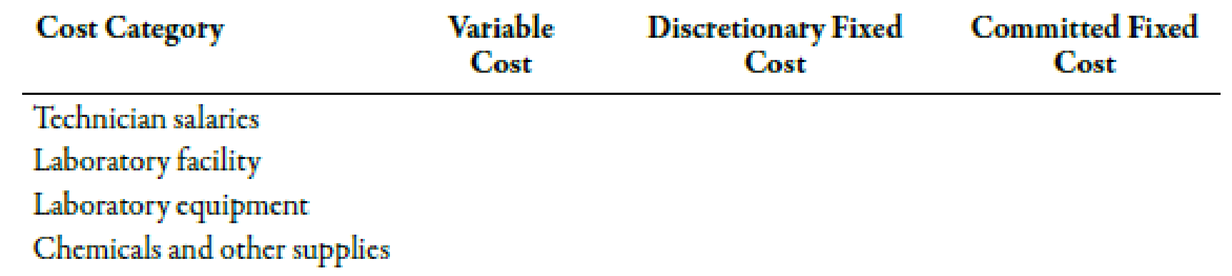 Chapter 3, Problem 36E, Classifying Costs as Fixed and Variable in a Service Organization Alva Community Hospital has five