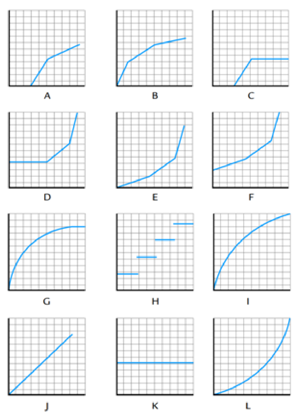 Chapter 3, Problem 40E, Matching Cost Behavior Descriptions to Cost Behavior Graphs Select the graph (A through L) that best
