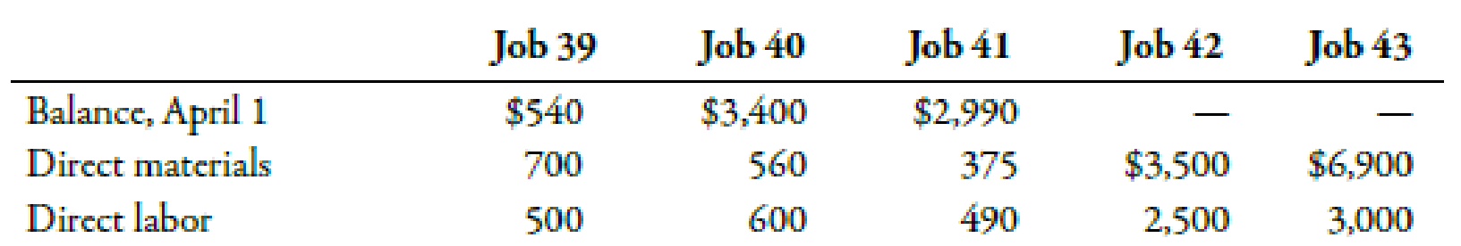 Chapter 4, Problem 49E, Calculation of Work in Process and Cost of Goods Sold with Multiple Jobs Ensign Landscape Design